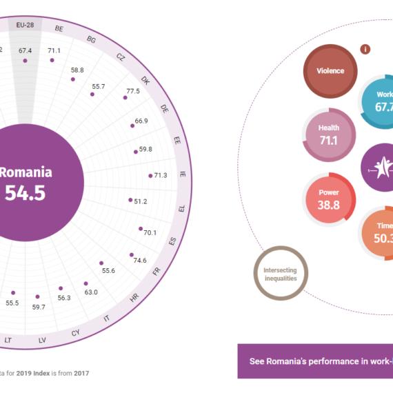 Studiu: România, pe locul 25 în UE în ce privește egalitatea de gen