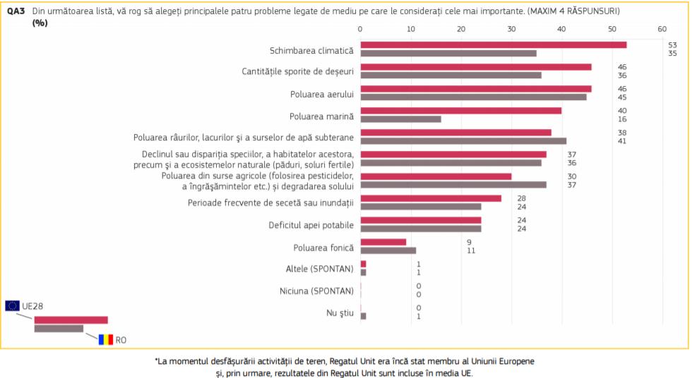 Sursă: Eurobarometru