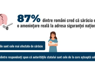 Ziua Globală a Solidarității | Studiu Ambasada Sustenabilității: 87% dintre români cred că sărăcia este o amenințare reală la adresa siguranței naționale