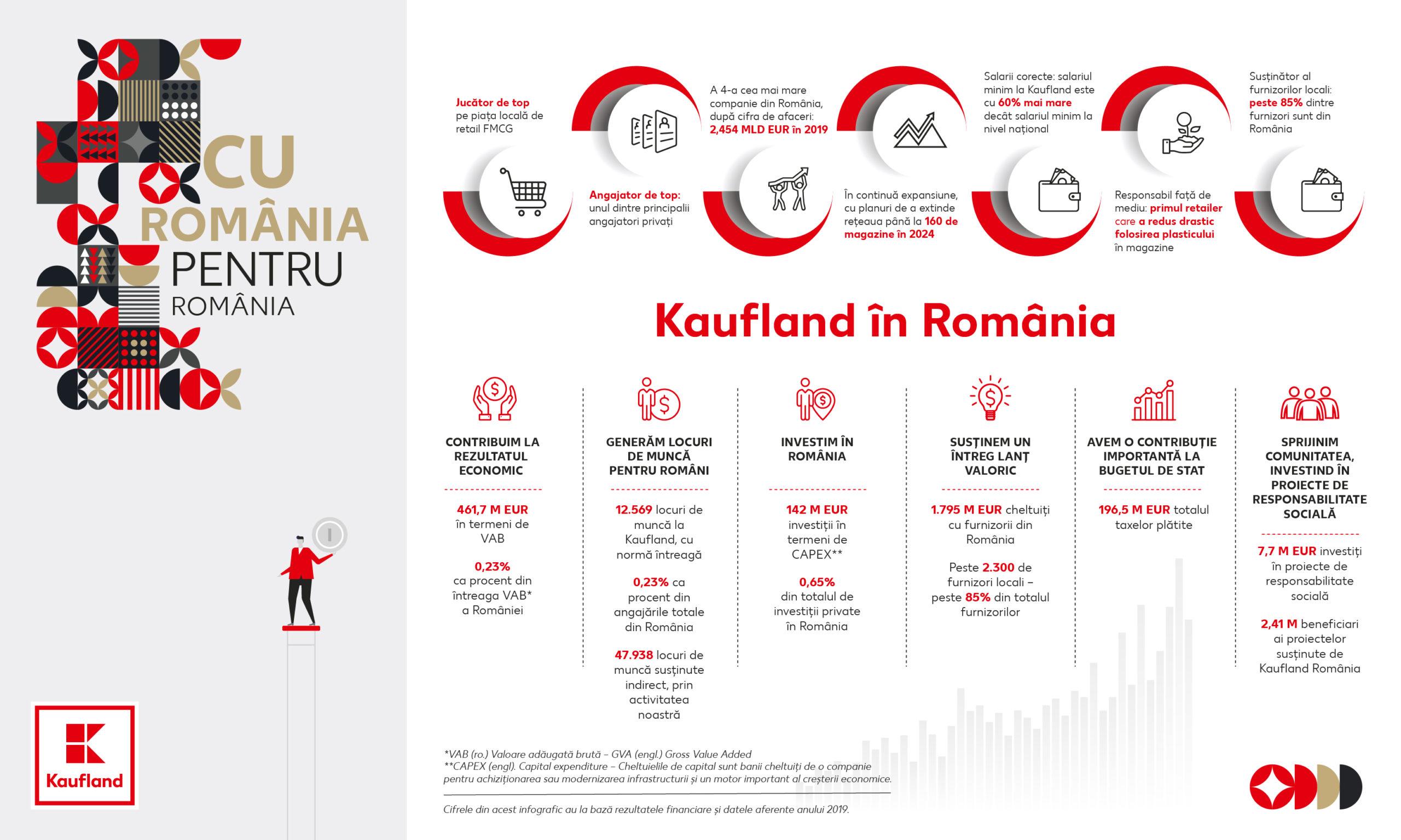 """Kaufland prezintă raportul """"Cu România, pentru România"""": 85% din produsele de la raft sunt româneşti; investiții de 40 de milioane de lei în programe de educație, sănătate, sport, cultură și de protecție a mediului"""