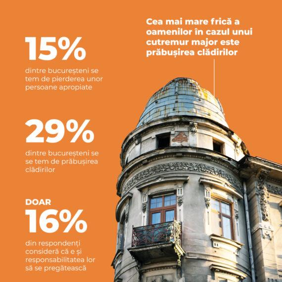 Studiu: Doar 1% dintre bucureșteni se simt pregătiți pentru un posibil cutremur în capitală